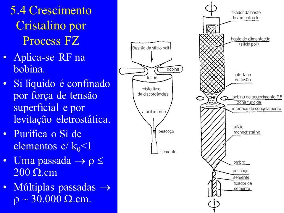 5.4 Crescimento Cristalino por Process FZ Aplica-se RF na bobina. Si líquido é confinado por força de tensão superficial e por levitação eletrostática