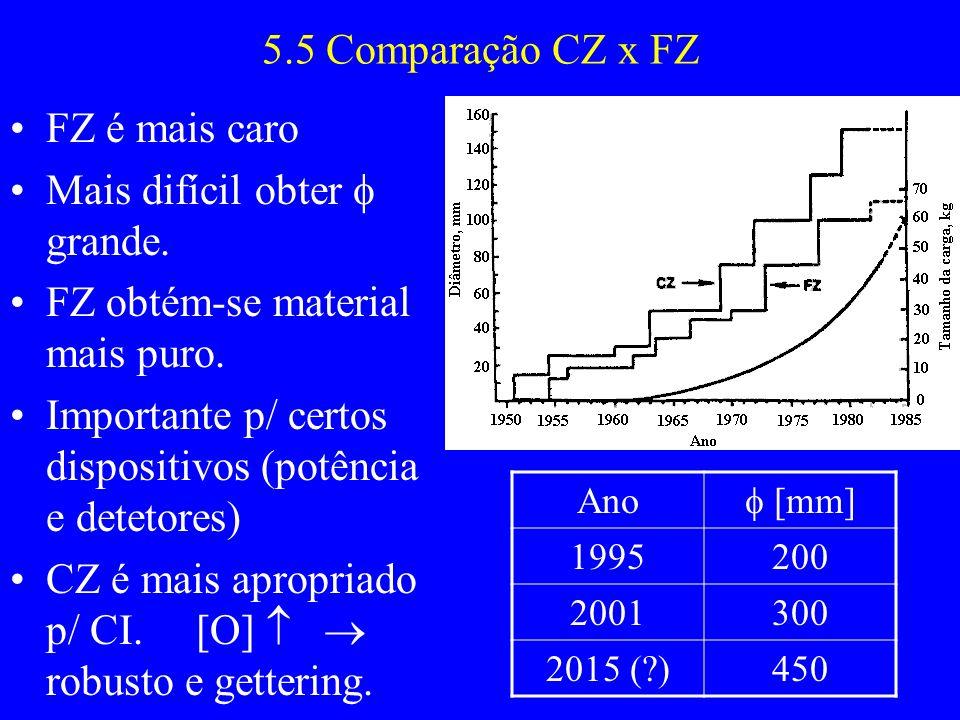 5.5 Comparação CZ x FZ FZ é mais caro Mais difícil obter grande. FZ obtém-se material mais puro. Importante p/ certos dispositivos (potência e detetor