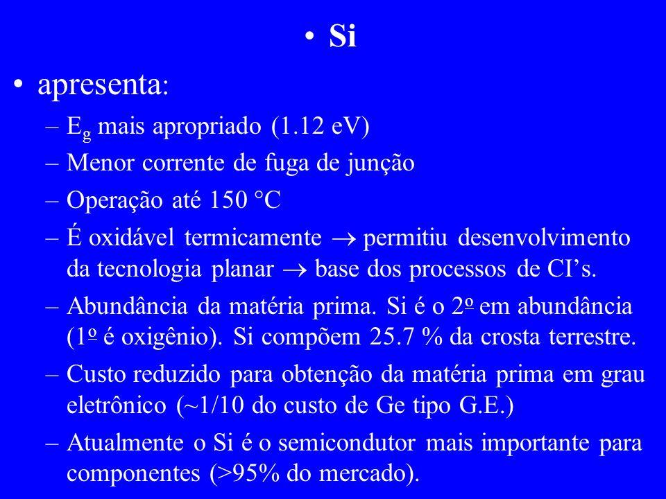 Si apresenta : –E g mais apropriado (1.12 eV) –Menor corrente de fuga de junção –Operação até 150 C –É oxidável termicamente permitiu desenvolvimento