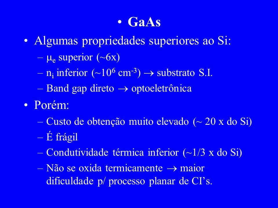 GaAs Algumas propriedades superiores ao Si: – e superior (~6x) –n i inferior (~10 6 cm -3 ) substrato S.I. –Band gap direto optoeletrônica Porém: –Cus