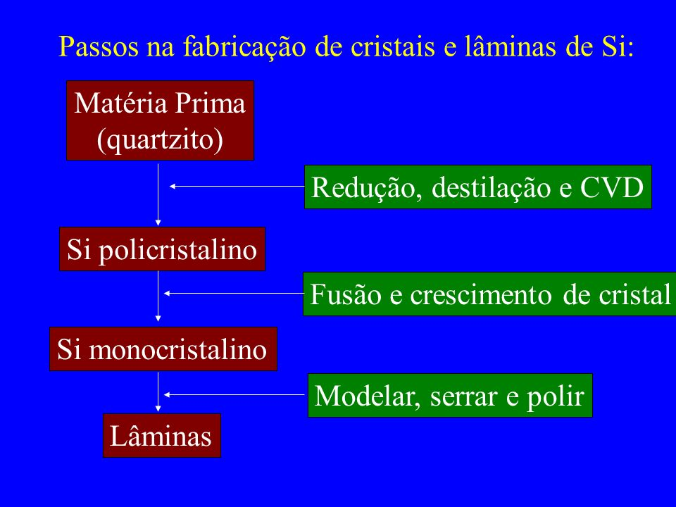Passos na fabricação de cristais e lâminas de Si: Matéria Prima (quartzito) Si policristalino Si monocristalino Lâminas Redução, destilação e CVD Fusã