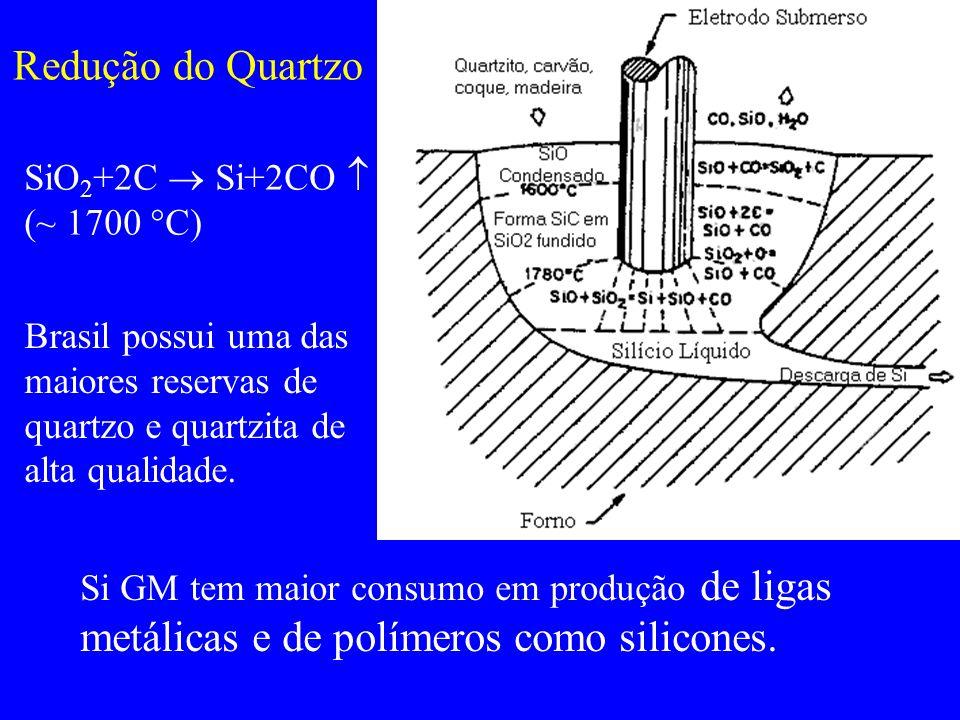 Redução do Quartzo SiO 2 +2C Si+2CO (~ 1700 C) Brasil possui uma das maiores reservas de quartzo e quartzita de alta qualidade. Si GM tem maior consum