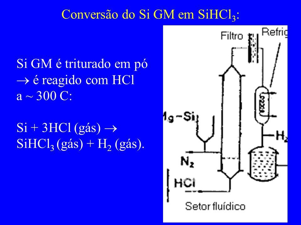 Purificação do SiHCl 3 por destilação fracionada