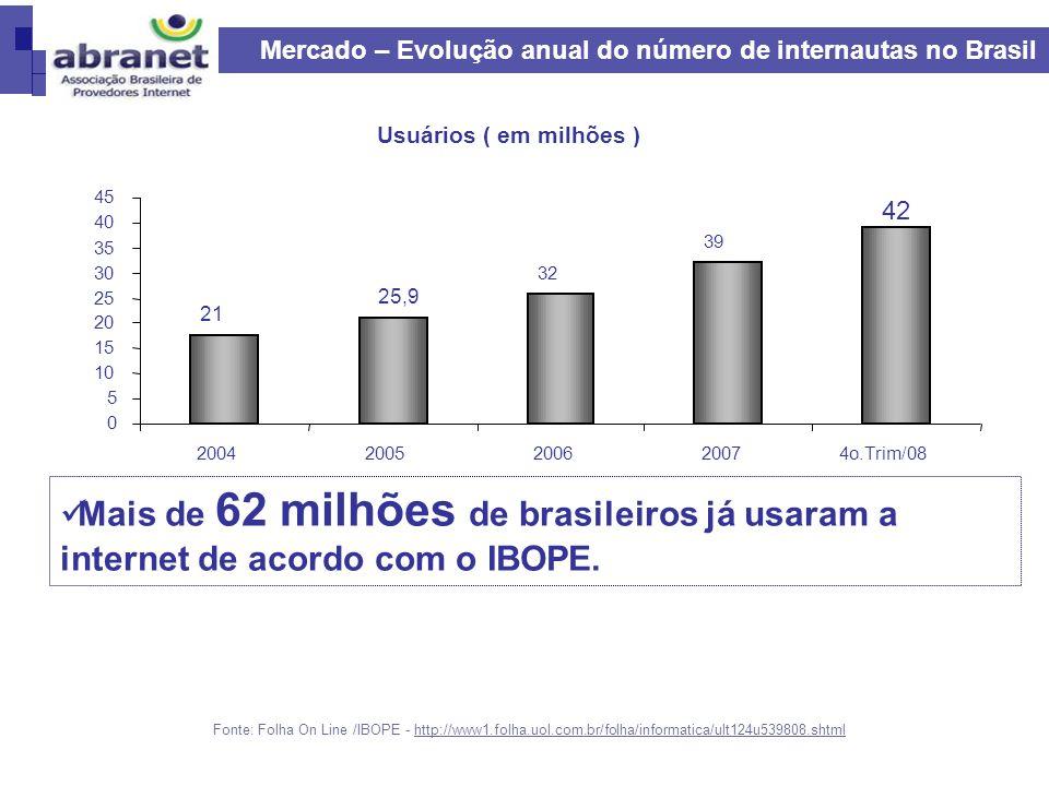 Telecom (oligopólio- regulado) e SVA (competitivo) hoje são agentes distintos; SVA: conexão à Internet não é só acesso No Brasil - Estrutura do Mercado