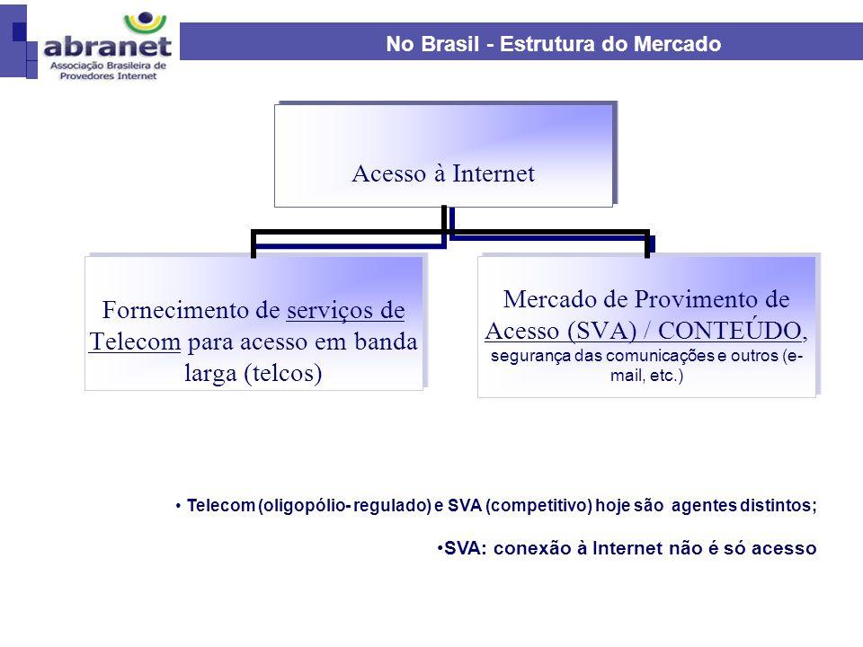 Telecom (oligopólio- regulado) e SVA (competitivo) hoje são agentes distintos; SVA: conexão à Internet não é só acesso No Brasil - Estrutura do Mercad