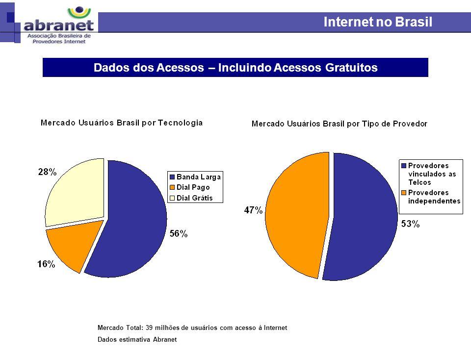 Internet no Brasil Dados dos Acessos – Incluindo Acessos Gratuitos Mercado Total: 39 milhões de usuários com acesso à Internet Dados estimativa Abrane