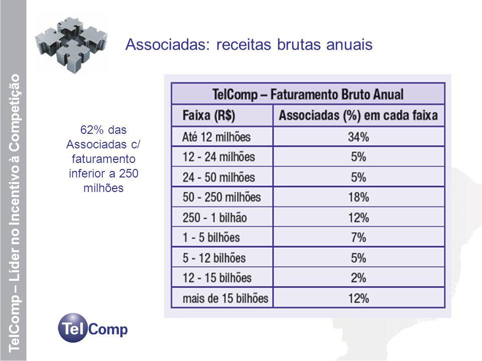 5 TelComp – Líder no Incentivo à Competição Associadas: receitas brutas anuais 62% das Associadas c/ faturamento inferior a 250 milhões