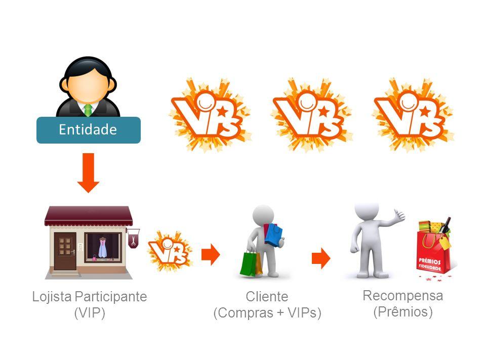 Cliente (Compras + VIPs) Recompensa (Prêmios) Lojista Participante (VIP) Entidade