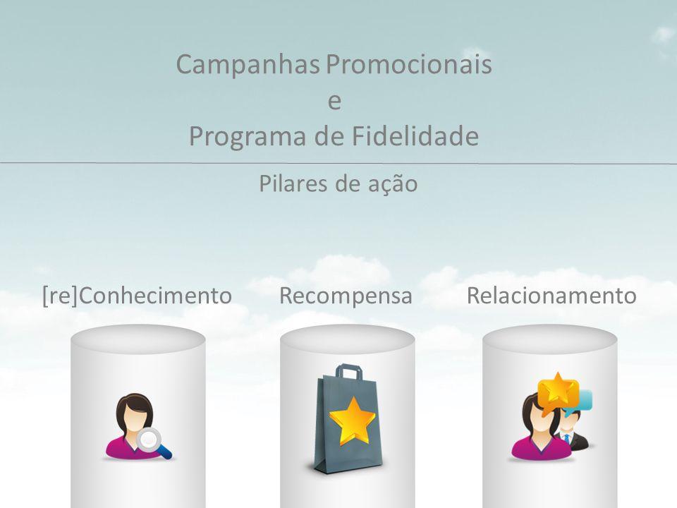 Campanhas Promocionais e Programa de Fidelidade Pilares de ação [re]ConhecimentoRecompensaRelacionamento