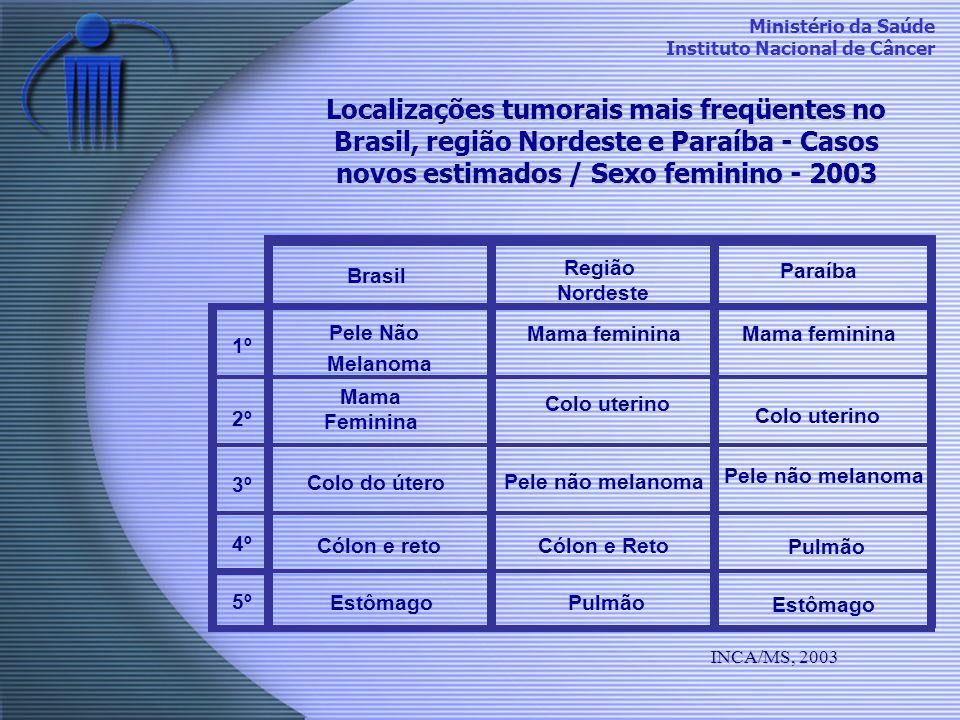 Ministério da Saúde Instituto Nacional de Câncer Localizações tumorais mais freqüentes no Brasil, região Nordeste e Paraíba - Casos novos estimados /