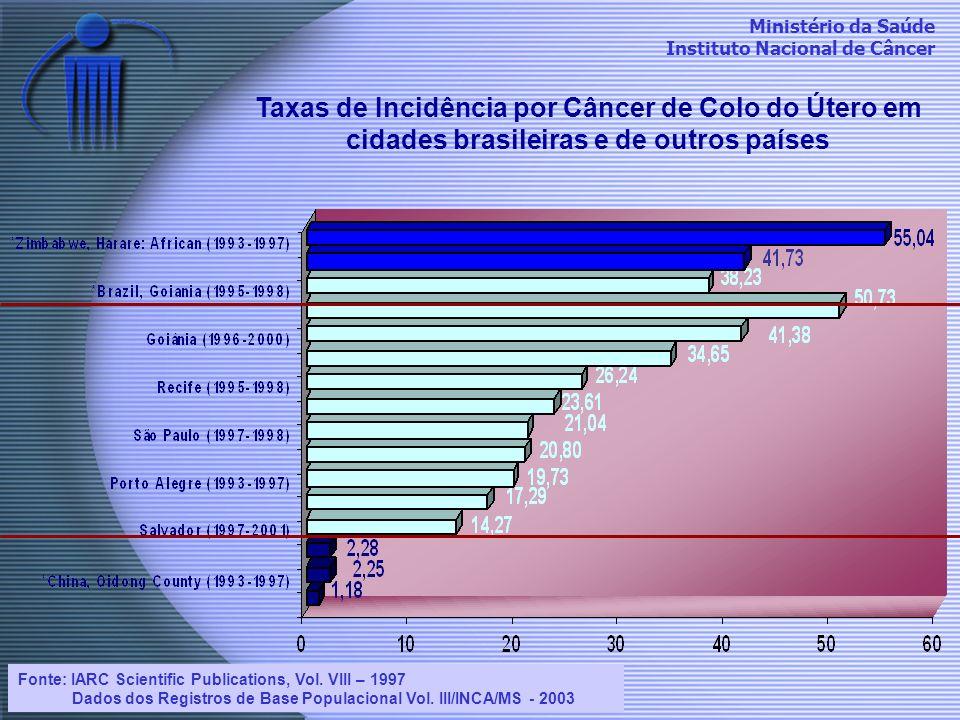 Ministério da Saúde Instituto Nacional de Câncer Taxas de Incidência por Câncer de Colo do Útero em cidades brasileiras e de outros países Fonte: IARC