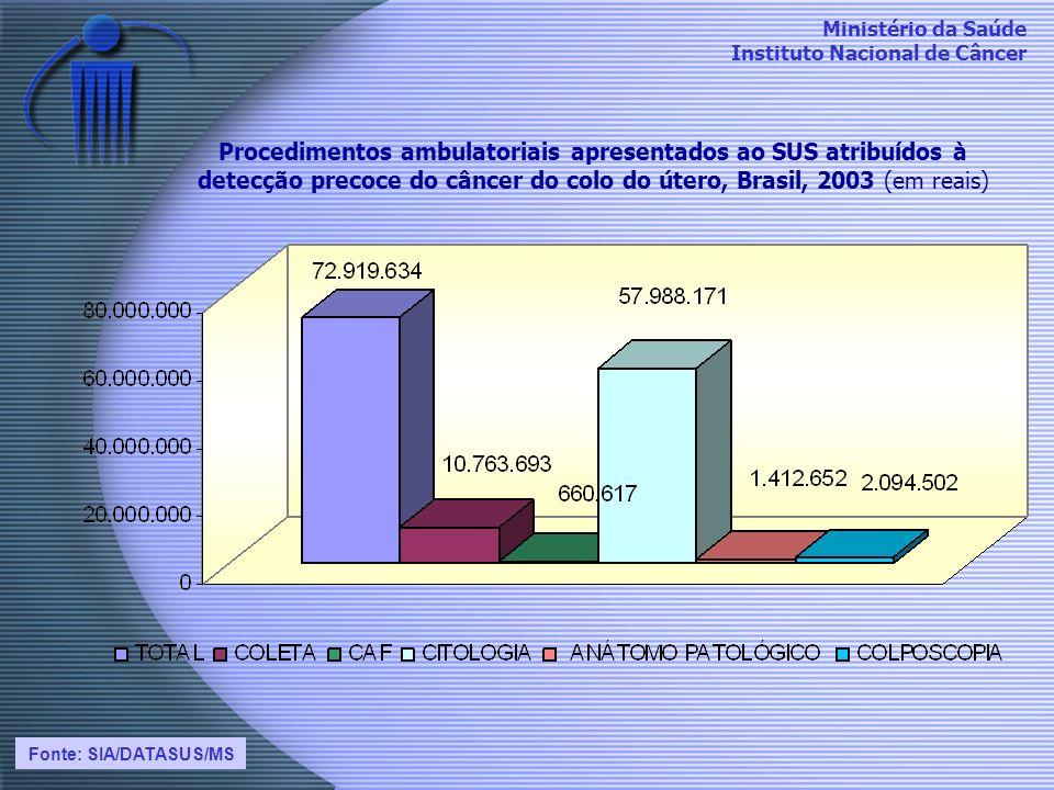 Ministério da Saúde Instituto Nacional de Câncer Procedimentos ambulatoriais apresentados ao SUS atribuídos à detecção precoce do câncer do colo do út