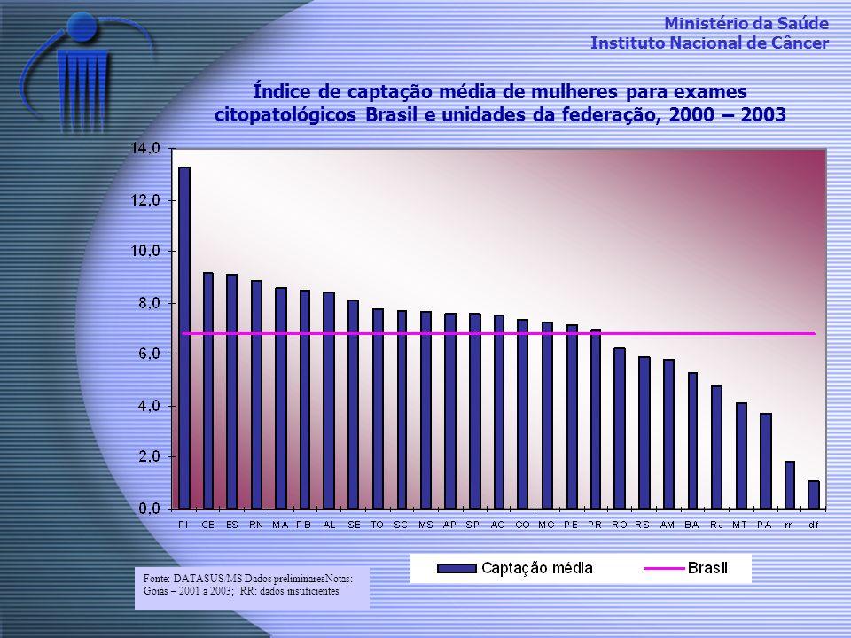 Ministério da Saúde Instituto Nacional de Câncer Índice de captação média de mulheres para exames citopatológicos Brasil e unidades da federação, 2000