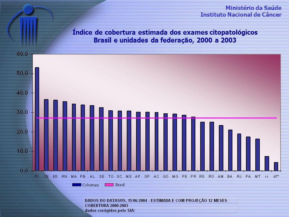 Ministério da Saúde Instituto Nacional de Câncer Índice de cobertura estimada dos exames citopatológicos Brasil e unidades da federação, 2000 a 2003 C