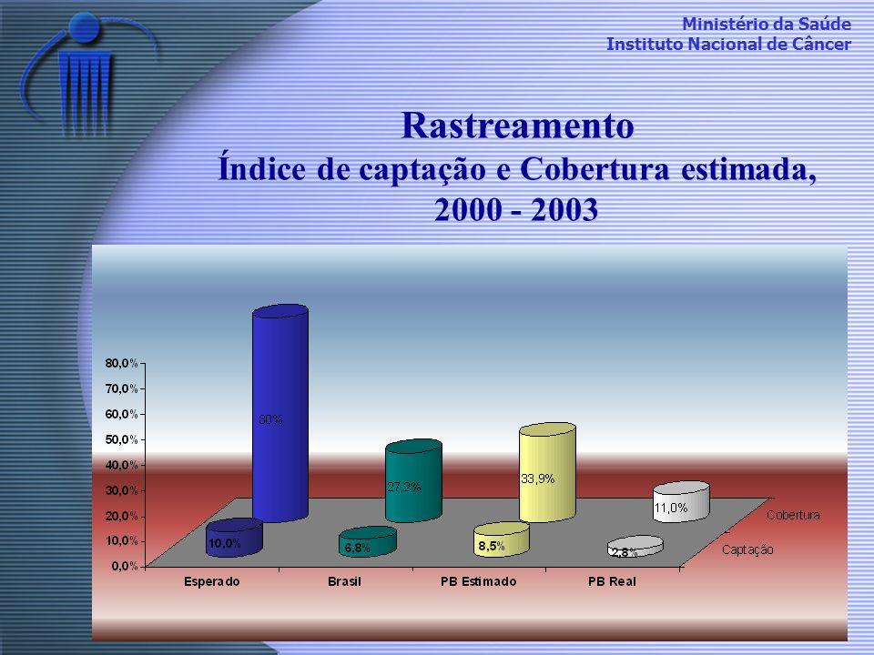 Ministério da Saúde Instituto Nacional de Câncer Rastreamento Índice de captação e Cobertura estimada, 2000 - 2003
