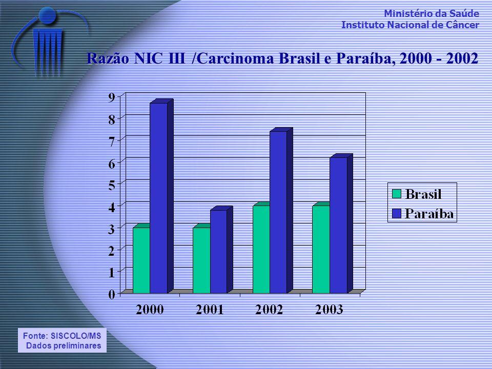 Ministério da Saúde Instituto Nacional de Câncer Razão NIC III /Carcinoma Brasil e Paraíba, 2000 - 2002 Fonte: SISCOLO/MS Dados preliminares