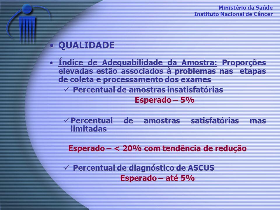 Ministério da Saúde Instituto Nacional de Câncer QUALIDADEQUALIDADE Índice de Adequabilidade da Amostra: Proporções elevadas estão associados à proble