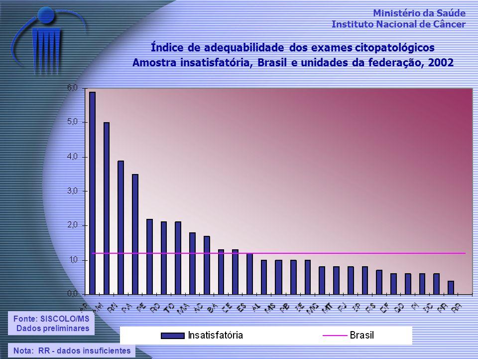 Ministério da Saúde Instituto Nacional de Câncer Índice de adequabilidade dos exames citopatológicos Amostra insatisfatória, Brasil e unidades da fede