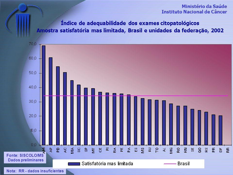 Ministério da Saúde Instituto Nacional de Câncer Índice de adequabilidade dos exames citopatológicos Amostra satisfatória mas limitada, Brasil e unida