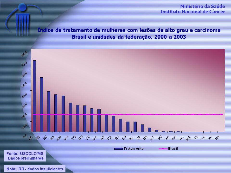 Ministério da Saúde Instituto Nacional de Câncer Índice de tratamento de mulheres com lesões de alto grau e carcinoma Brasil e unidades da federação,