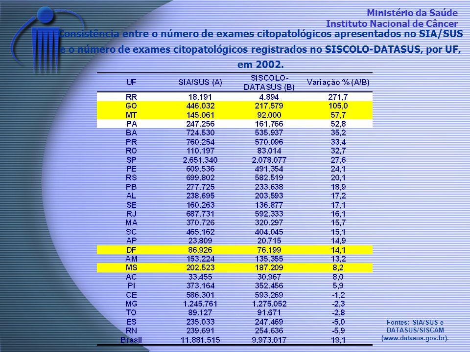 Ministério da Saúde Instituto Nacional de Câncer Consistência entre o número de exames citopatológicos apresentados no SIA/SUS e o número de exames ci