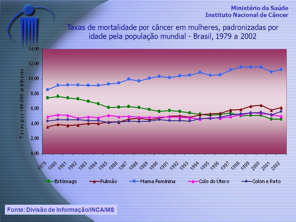 Ministério da Saúde Instituto Nacional de Câncer Taxas de mortalidade por câncer em mulheres, por localização primária das cinco principais neoplasias, padronizadas por idade pela população mundial - Paraíba, 1979 a 2002