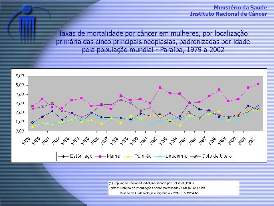 Ministério da Saúde Instituto Nacional de Câncer Taxas de mortalidade por câncer em mulheres, por localização primária das cinco principais neoplasias