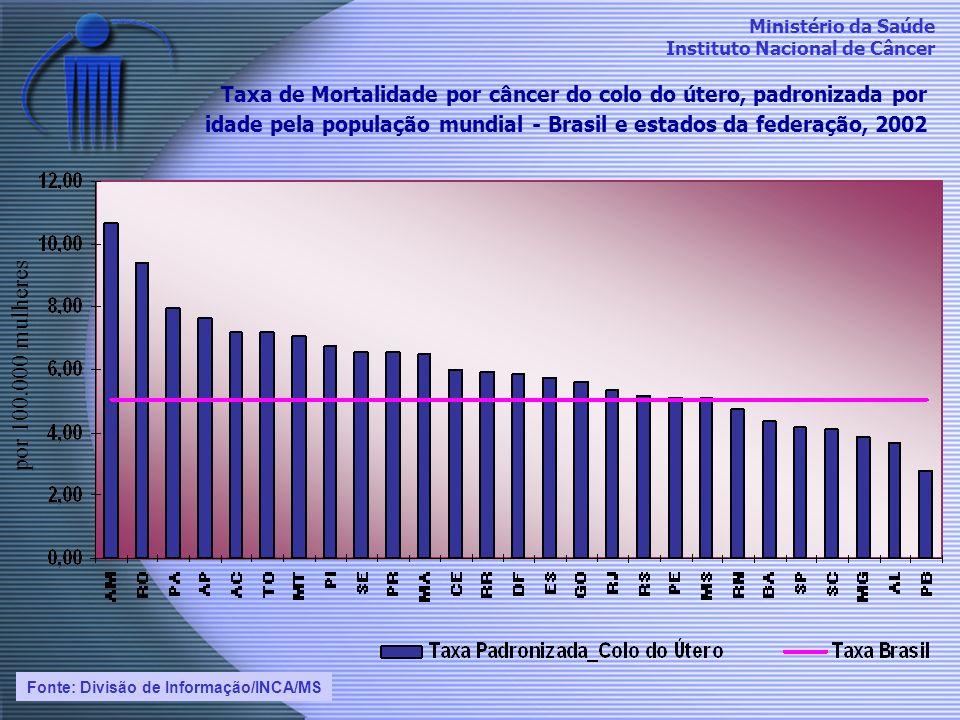 Ministério da Saúde Instituto Nacional de Câncer Taxas de mortalidade por câncer do colo do útero, bruta e padronizada por idade pela população mundial - Brasil, 1979 a 2002.