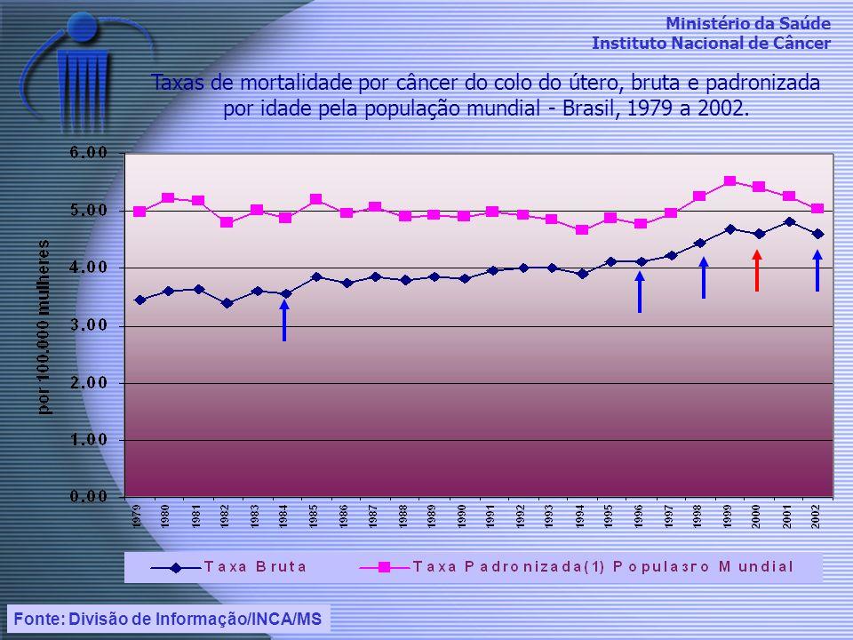 Ministério da Saúde Instituto Nacional de Câncer Diagrama de caixa da distribuição das taxas de mortalidade por câncer do colo do útero, padronizada por idade pela população mundial – regiões brasileiras, 1979 a 2002 Fonte: Divisão de Informação/INCA/MS