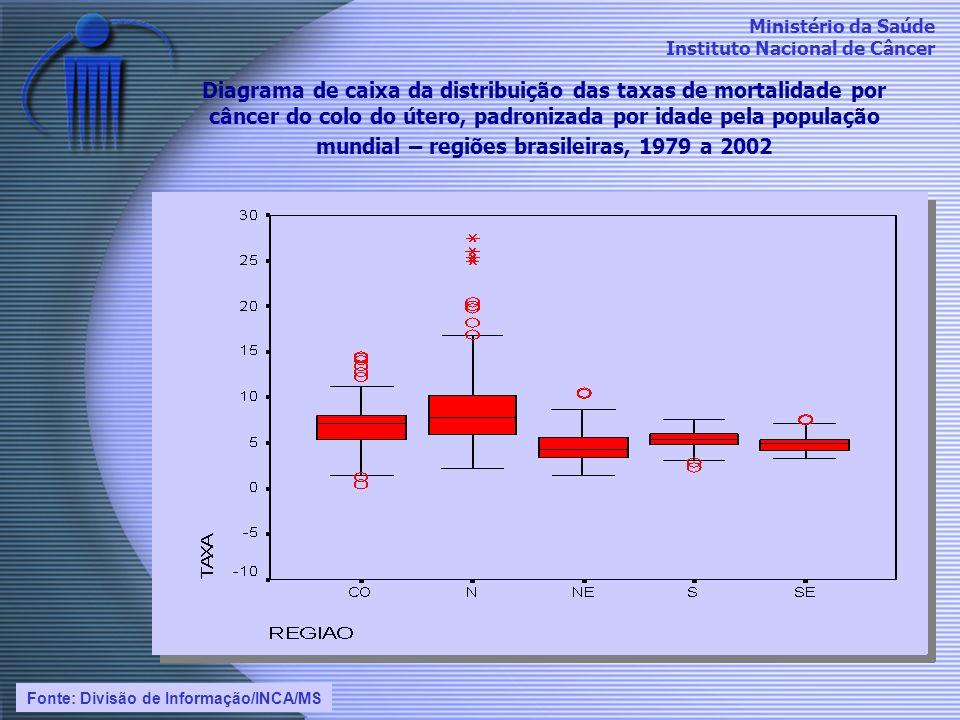 Ministério da Saúde Instituto Nacional de Câncer Diagrama de caixa da distribuição das taxas de mortalidade por câncer do colo do útero, padronizada p
