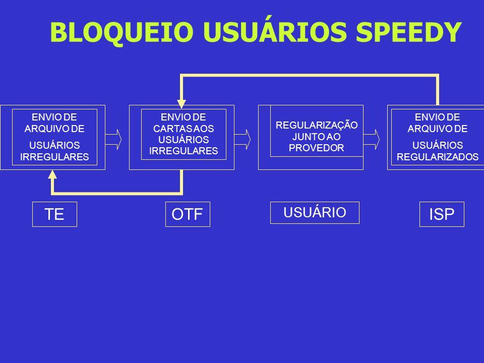 BLOQUEIO USUÁRIOS SPEEDY ENVIO DE ARQUIVO DE USUÁRIOS IRREGULARES ENVIO DE CARTAS AOS USUÁRIOS IRREGULARES REGULARIZAÇÃO JUNTO AO PROVEDOR ENVIO DE AR