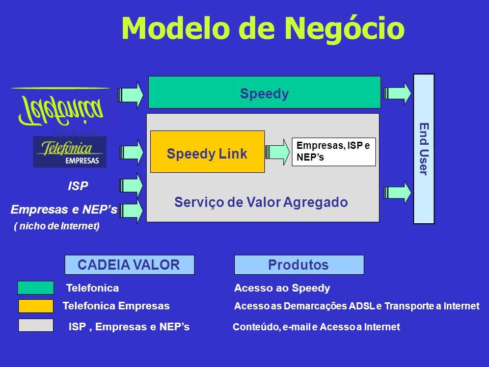 Modelo de Negócio Telefonica Empresas Acesso as Demarcações ADSL e Transporte a Internet Telefonica Acesso ao Speedy CADEIA VALORProdutos ISP, Empresa