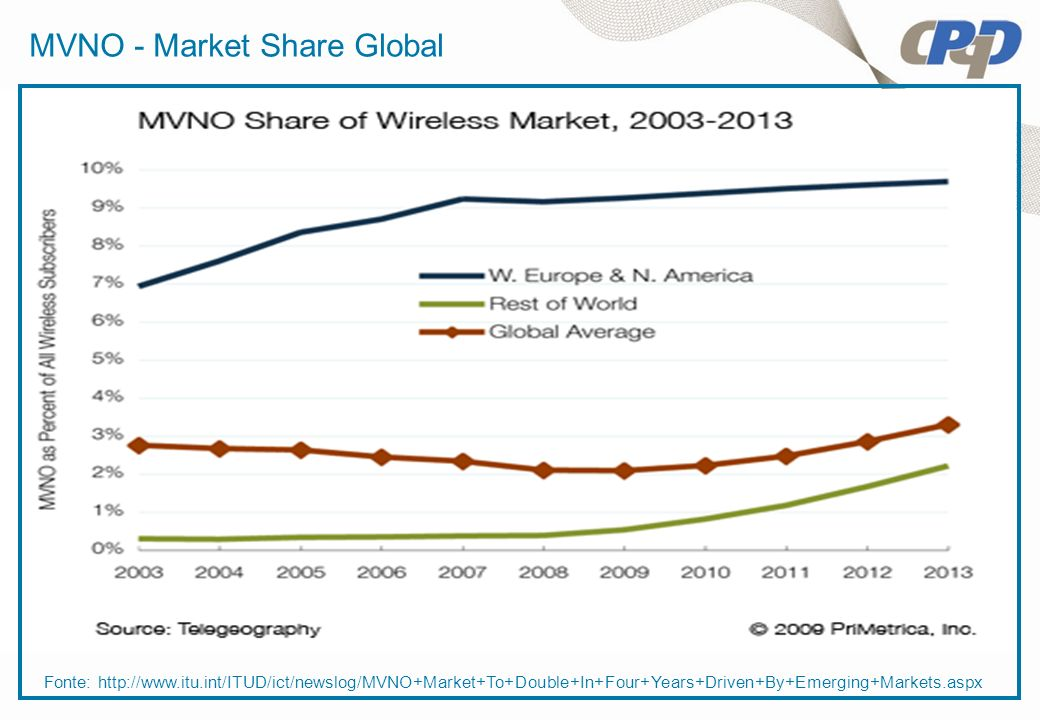 MVNO - Market Share Global Fonte: http://www.itu.int/ITUD/ict/newslog/MVNO+Market+To+Double+In+Four+Years+Driven+By+Emerging+Markets.aspx