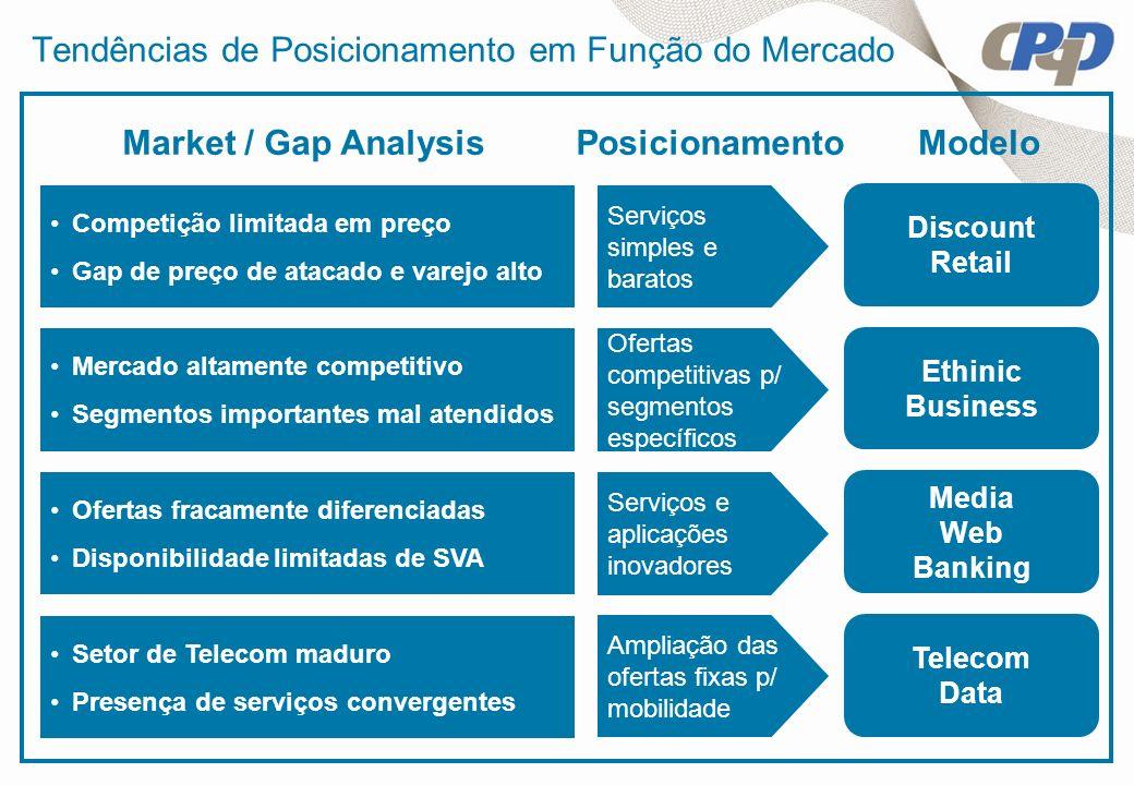 Tendências de Posicionamento em Função do Mercado Competição limitada em preço Gap de preço de atacado e varejo alto Mercado altamente competitivo Seg
