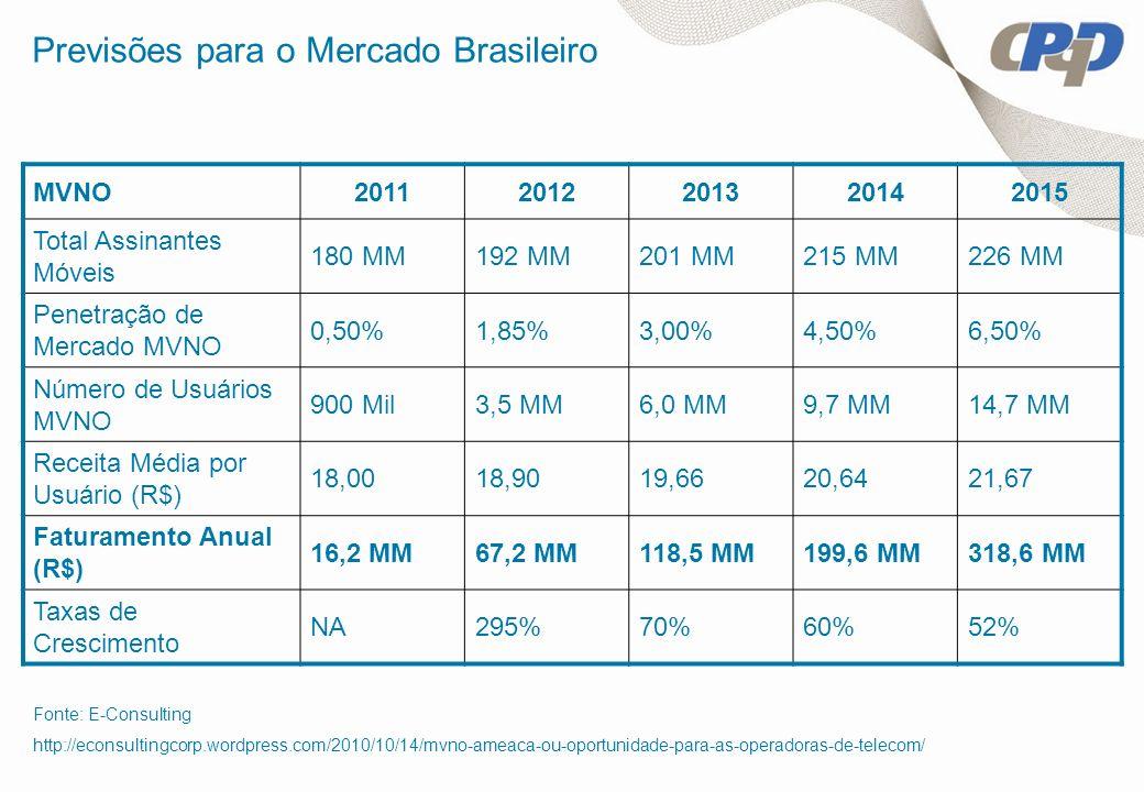 Previsões para o Mercado Brasileiro MVNO20112012201320142015 Total Assinantes Móveis 180 MM192 MM201 MM215 MM226 MM Penetração de Mercado MVNO 0,50%1,