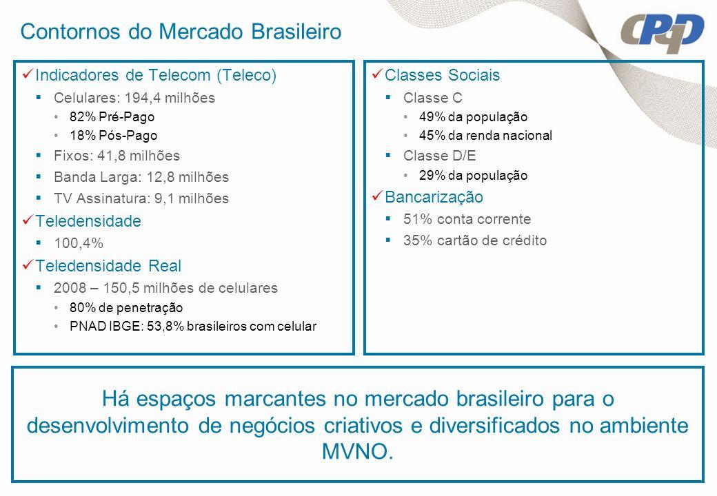 Contornos do Mercado Brasileiro Indicadores de Telecom (Teleco) Celulares: 194,4 milhões 82% Pré-Pago 18% Pós-Pago Fixos: 41,8 milhões Banda Larga: 12