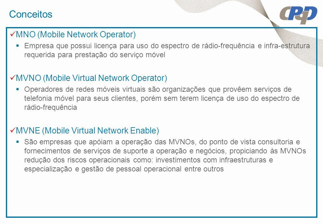 Conceitos MNO (Mobile Network Operator) Empresa que possui licença para uso do espectro de rádio-frequência e infra-estrutura requerida para prestação