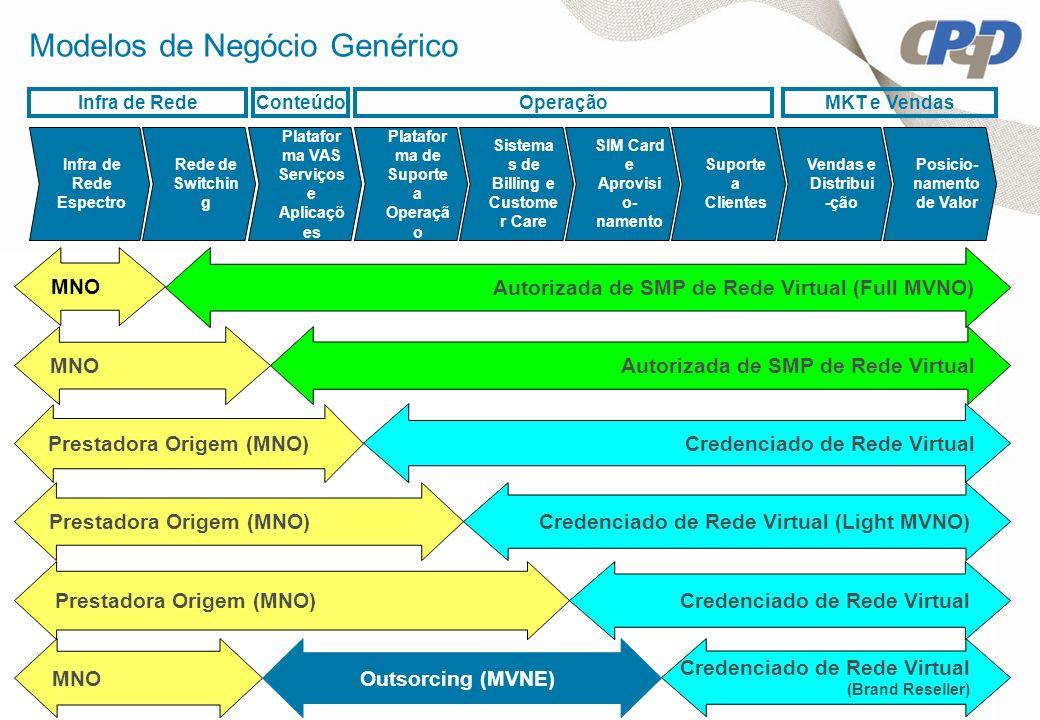 Modelos de Negócio Genérico Prestadora Origem (MNO) Credenciado de Rede Virtual (Light MVNO) MNO Autorizada de SMP de Rede Virtual MNO Autorizada de S