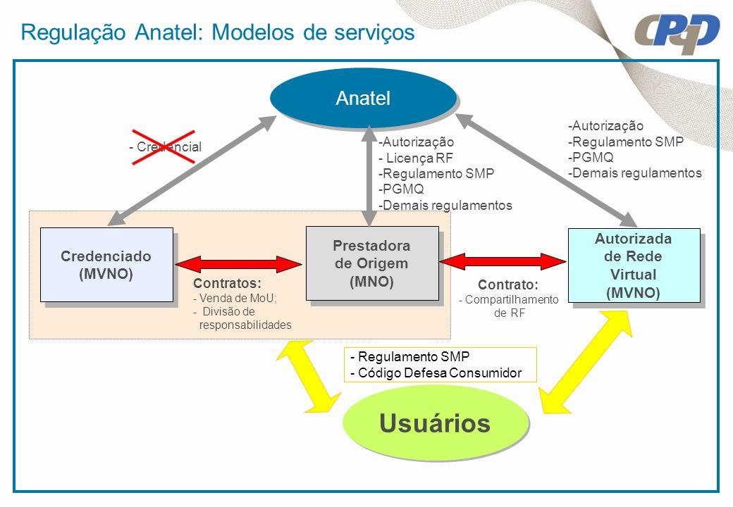 Regulação Anatel: Modelos de serviços Autorizada de Rede Virtual (MVNO) Autorizada de Rede Virtual (MVNO) Prestadora de Origem (MNO) Prestadora de Ori