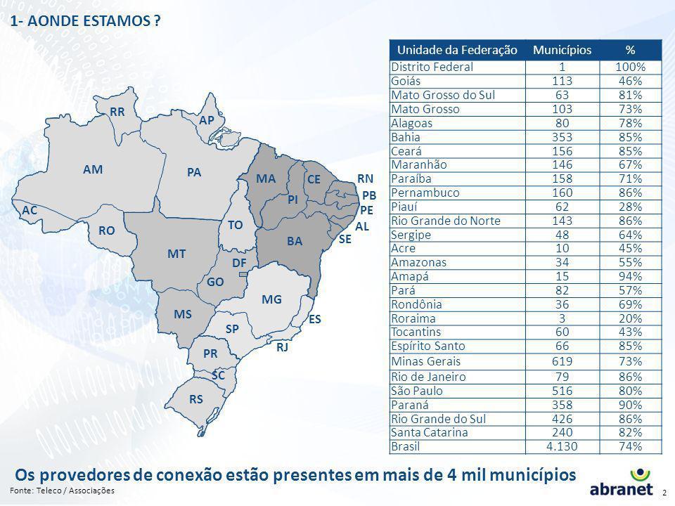 1 PRINCIPAIS OBJETIVOS ABRANET Difundir a cultura Internet e participar ativamente da inclusão digital Defender a liberdade e a segurança na Internet Defender a isonomia no acesso aos meios de telecomunicações que dão suporte a Internet - pluralidade de agentes prestadores A diversidade de provedores de Internet locais fazendo o papel de professores digitais, orientando seus usuários, é um dos principais fatores que contribuiu para o sucesso da Internet no Brasil