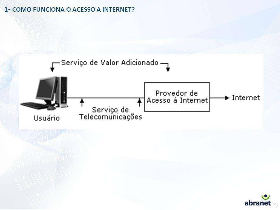 3 Provedor de Conexão Rede IP (infraestrutura) Usuários Modem Cabo Wireless, etc Conexão bidirecional Provedor de Acesso ADSL Camada física da rede Softwares e servidores Serviço de valor adicionado autenticação, validação, endereçamento, armazenamento, CONTEÚDO Camada lógica da rede A Diferença entre provedor de acesso, provedor de conexão e Internet Modem Telecomunicações WWW.