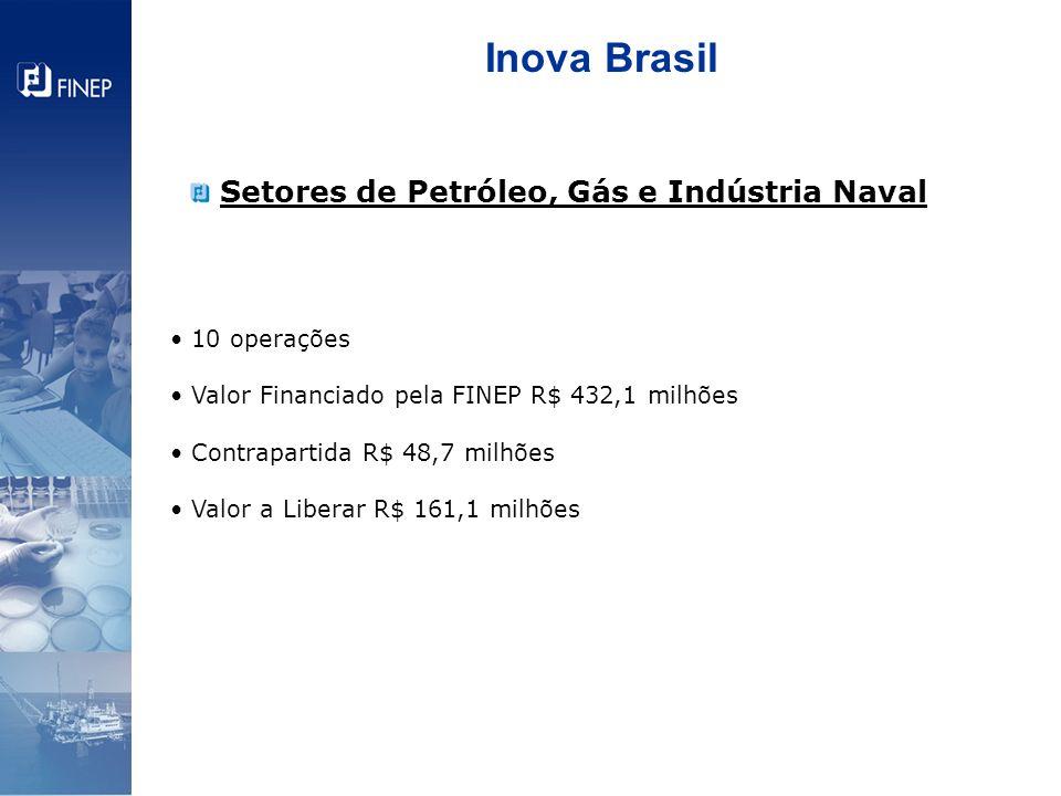 Inova Brasil Setores de Petróleo, Gás e Indústria Naval 10 operações Valor Financiado pela FINEP R$ 432,1 milhões Contrapartida R$ 48,7 milhões Valor