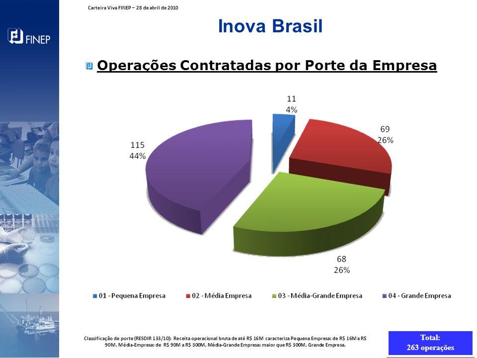 Total: 263 operações Total: 263 operações Classificação de porte (RESDIR 133/10): Receita operacional bruta de até R$ 16M caracteriza Pequena Empresa;