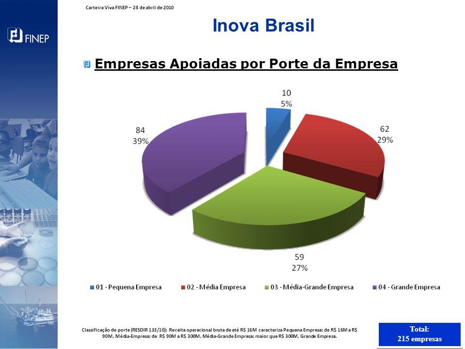 Inova Brasil Empresas Apoiadas por Porte da Empresa Total: 215 empresas Total: 215 empresas Classificação de porte (RESDIR 133/10): Receita operaciona