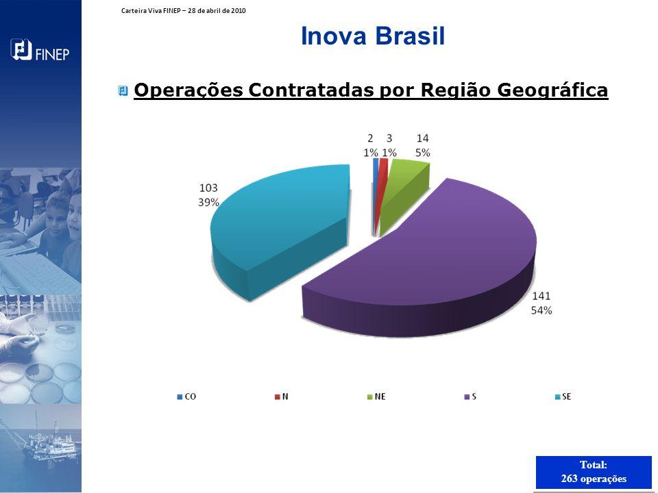 Total: 263 operações Total: 263 operações Inova Brasil Operações Contratadas por Região Geográfica Carteira Viva FINEP – 28 de abril de 2010