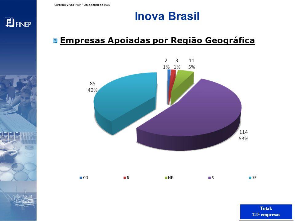 Inova Brasil Empresas Apoiadas por Região Geográfica Total: 215 empresas Total: 215 empresas Carteira Viva FINEP – 28 de abril de 2010