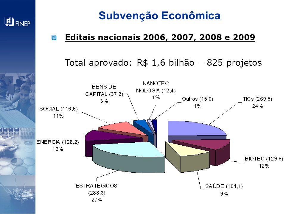 Editais nacionais 2006, 2007, 2008 e 2009 Total aprovado: R$ 1,6 bilhão – 825 projetos Subvenção Econômica