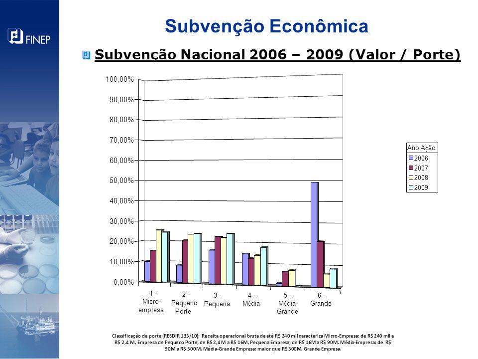 Subvenção Nacional 2006 – 2009 (Valor / Porte) Subvenção Econômica 0,00% 10,00% 20,00% 30,00% 40,00% 50,00% 60,00% 70,00% 80,00% 90,00% 100,00% 2006 2