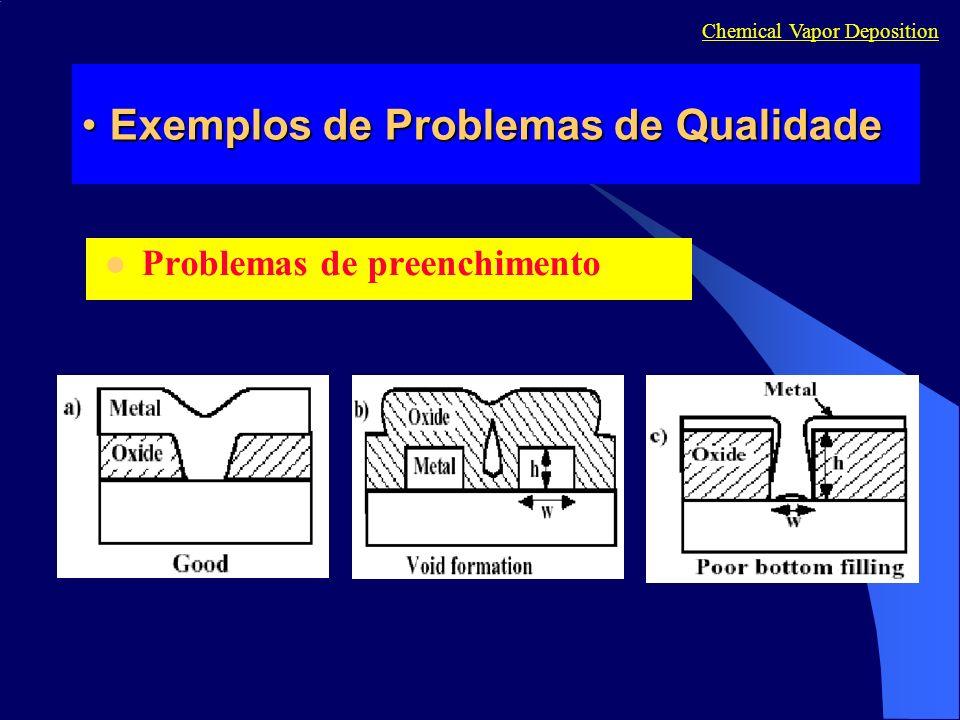 Exemplos de Problemas de QualidadeExemplos de Problemas de Qualidade Problemas de preenchimento Chemical Vapor Deposition