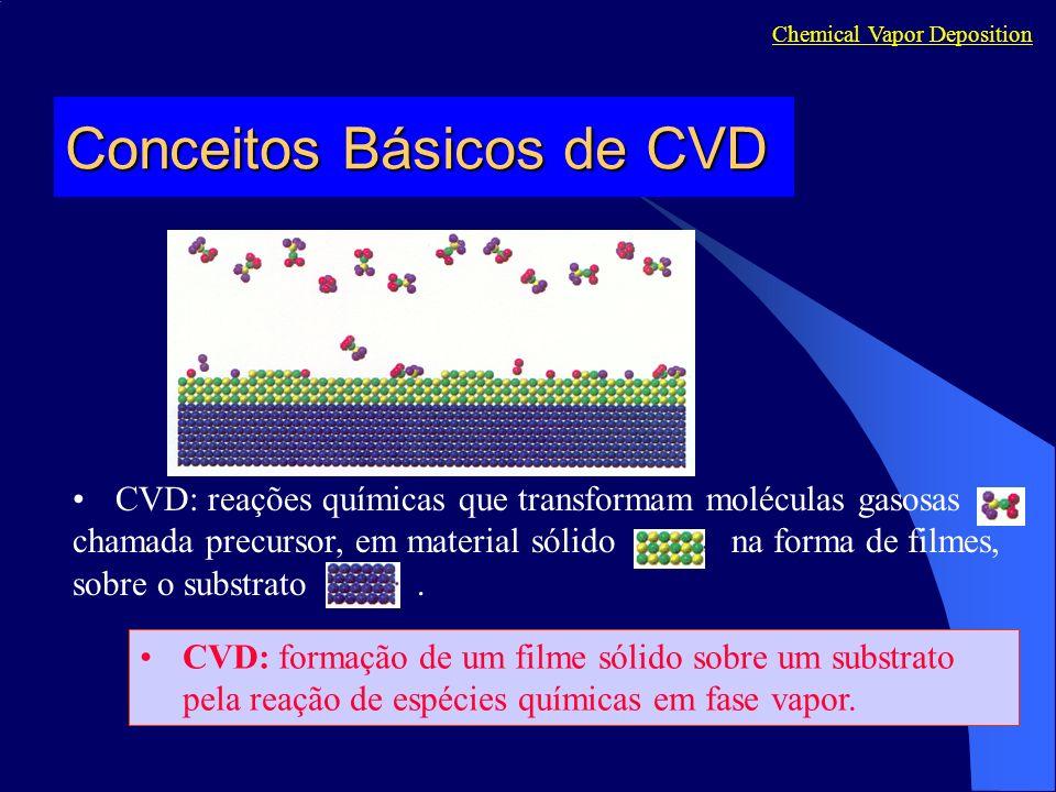Conceitos Básicos de CVD CVD: reações químicas que transformam moléculas gasosas chamada precursor, em material sólido na forma de filmes, sobre o sub